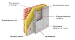строение вентилируемого фасада
